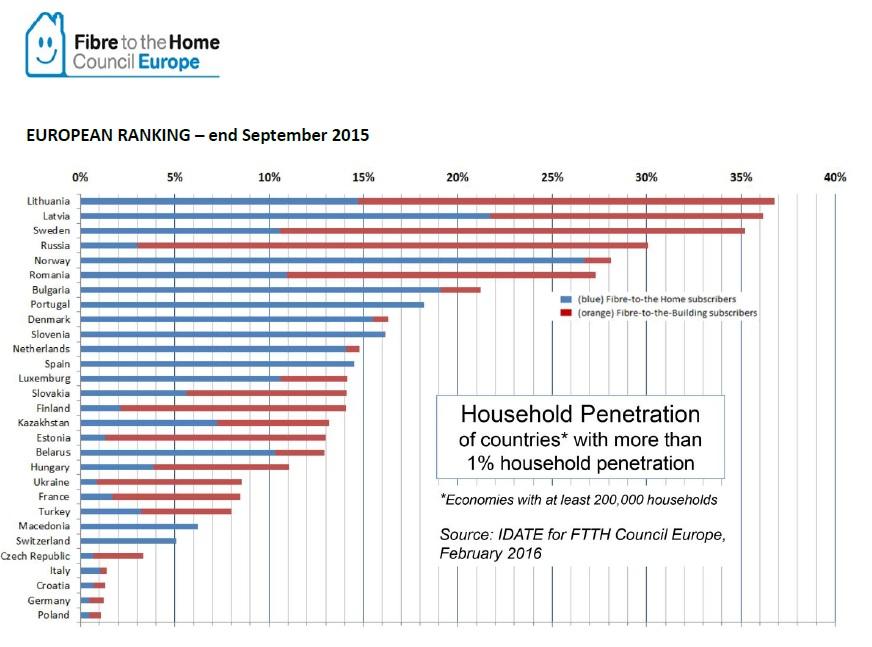 FTTH ranking 2015